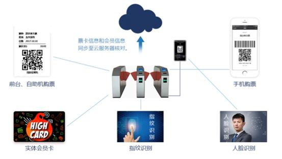 浩科景区(场馆)票务系统解决方案
