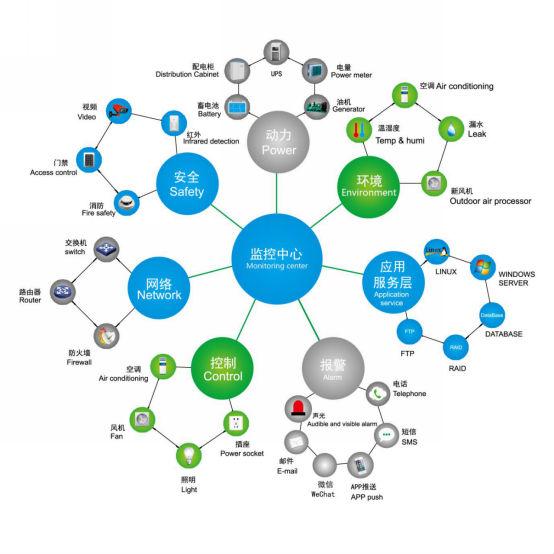 浩科SEE100动力环境监测系统解决方案——智能监测 机房不烦